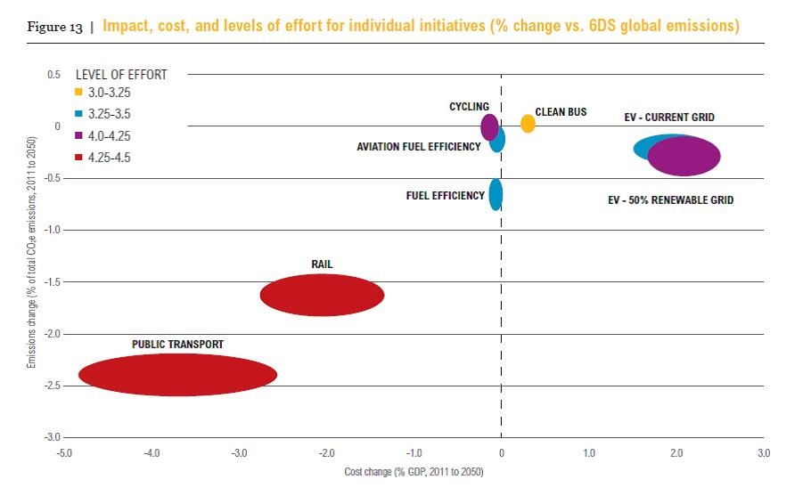 Impact, cost, and levels of effort for individual initiatives (% change vs. 6DS global emissions)  *Bubble size also indicates level of effort