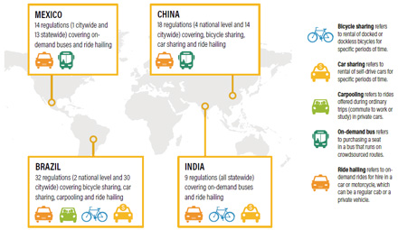 New Sustainable Mobility | WRI Ross Center for Sustainable